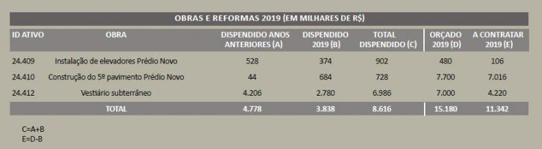 Clube Paulistano - Prestação de contas Obras e Reformas 2019