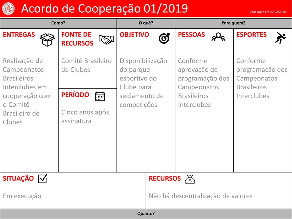 Clube-Paulistano-Acordo-de-Cooperação-n-01-2019