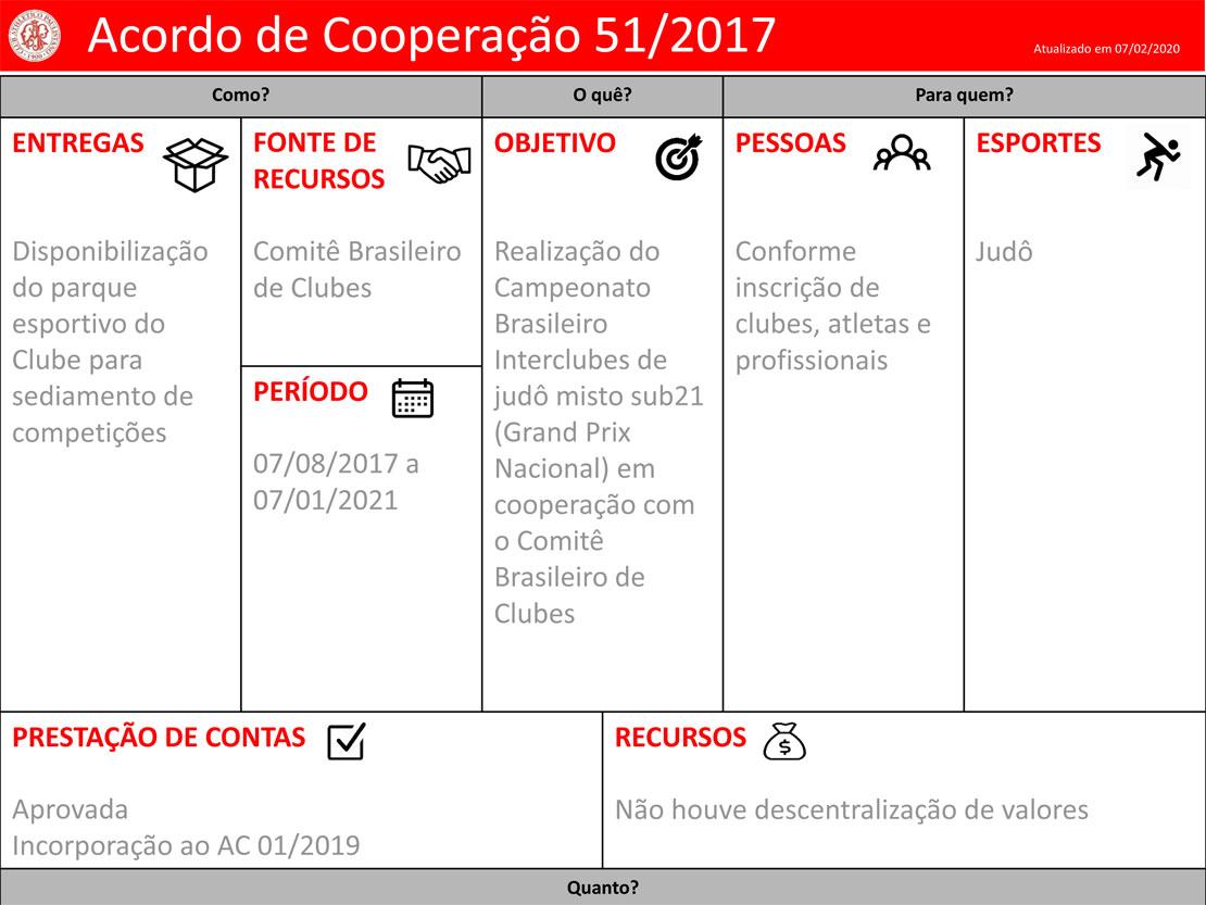 Clube-Paulistano-Projetos-Acordo-de-Cooperacao-51-2017