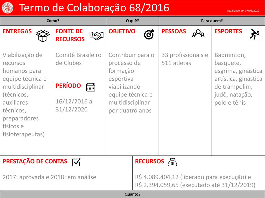 Clube-Paulistano-Projetos CBC – Termo de Colaboração 68/2016