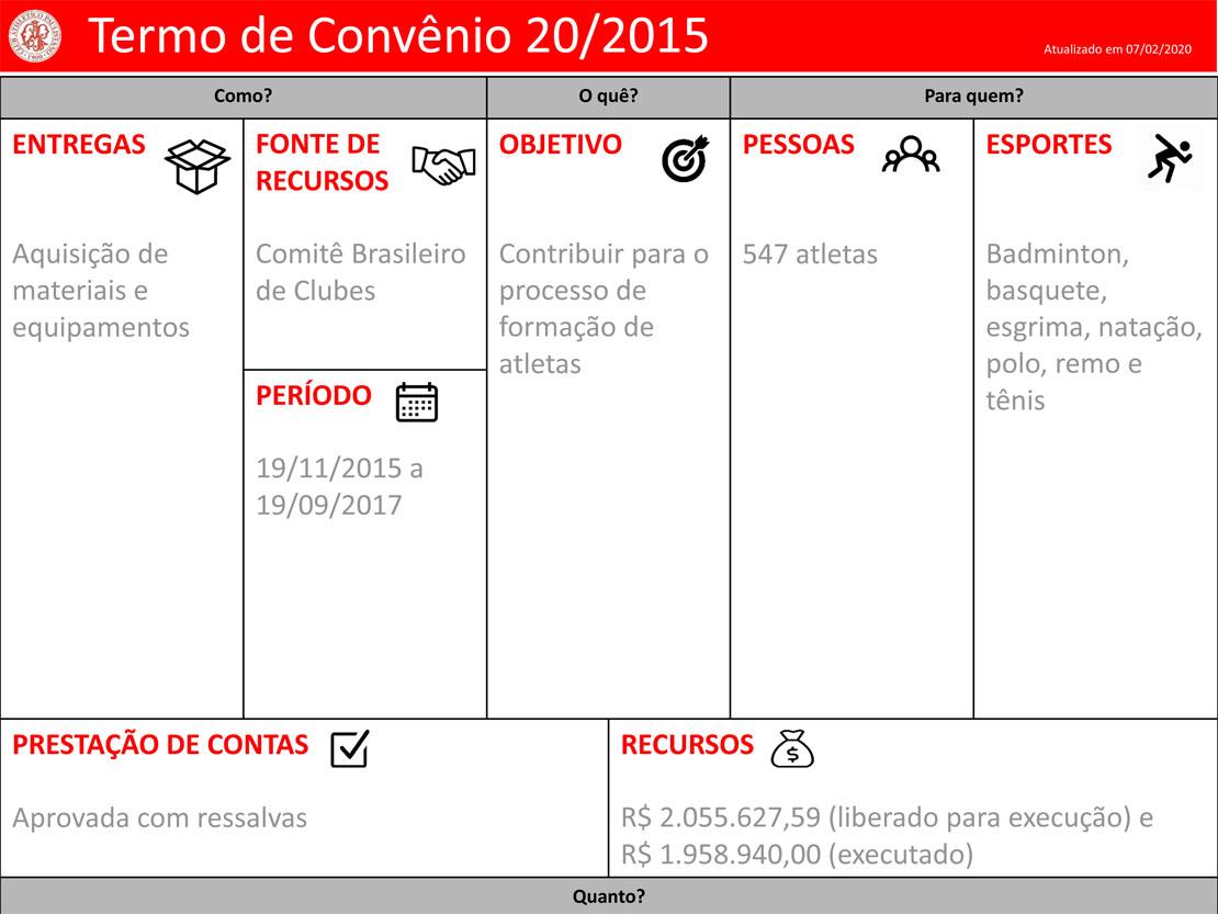 Clube-Paulistano-Projetos - Termo de Convênio 20/2015